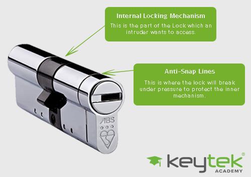 diagram of anti snap lock
